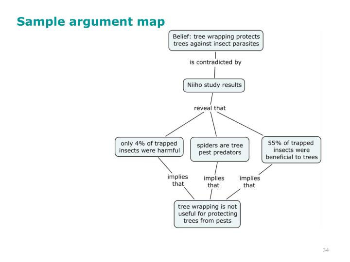 Sample argument map