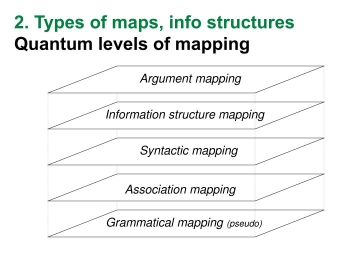 2. Types of maps, info structures