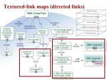 textured link maps directed links