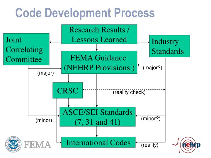 Code Development Process