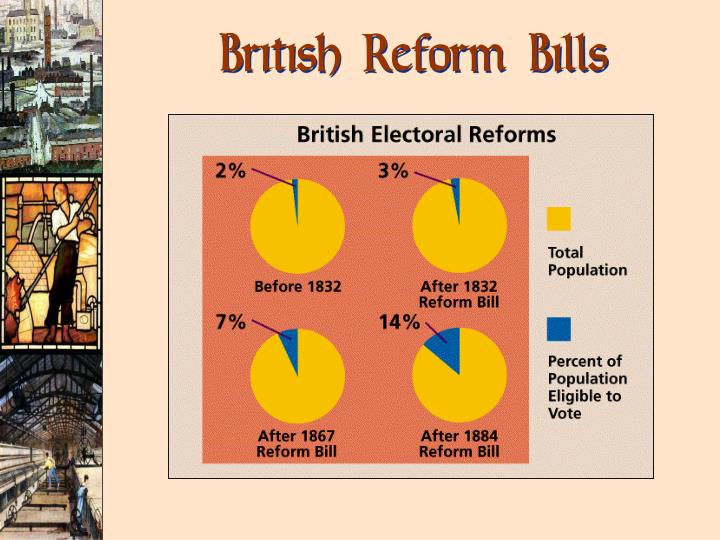 British Reform Bills