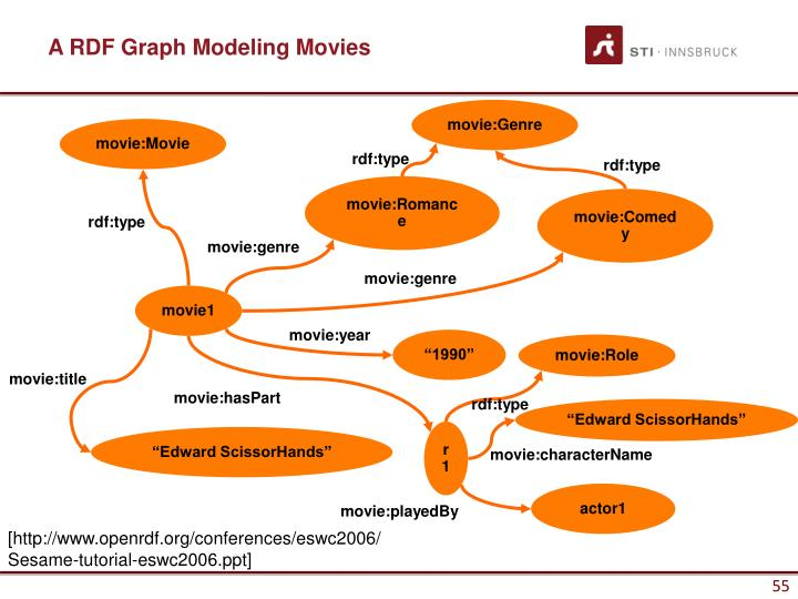 A RDF Graph Modeling Movies