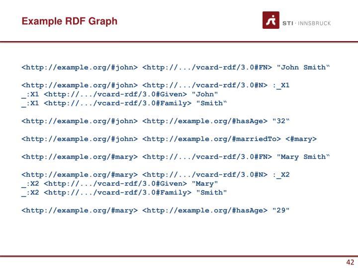 Example RDF Graph