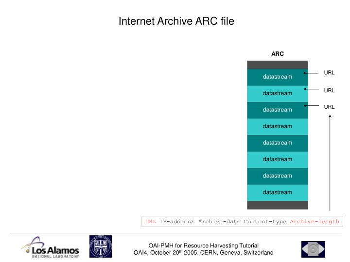 Internet Archive ARC file