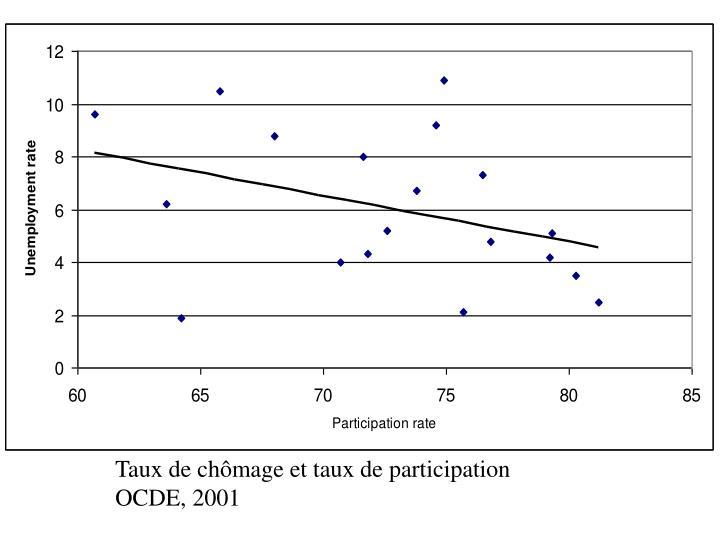 Taux de chômage et taux de participation