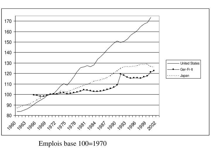 Emplois base 100=1970