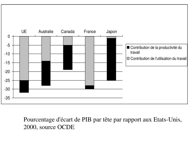 Pourcentage d'écart de PIB par tête par rapport aux Etats-Unis,