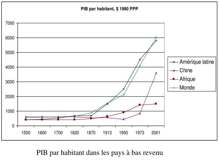 PIB par habitant dans les pays à bas revenu
