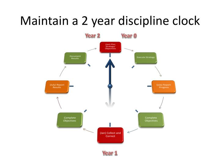 Maintain a 2 year discipline clock