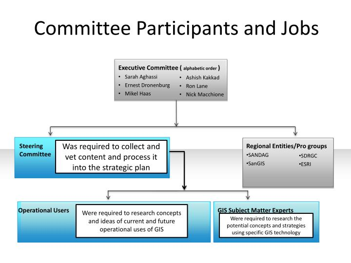 Committee Participants and Jobs