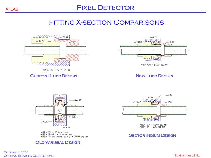 Fitting X-section Comparisons