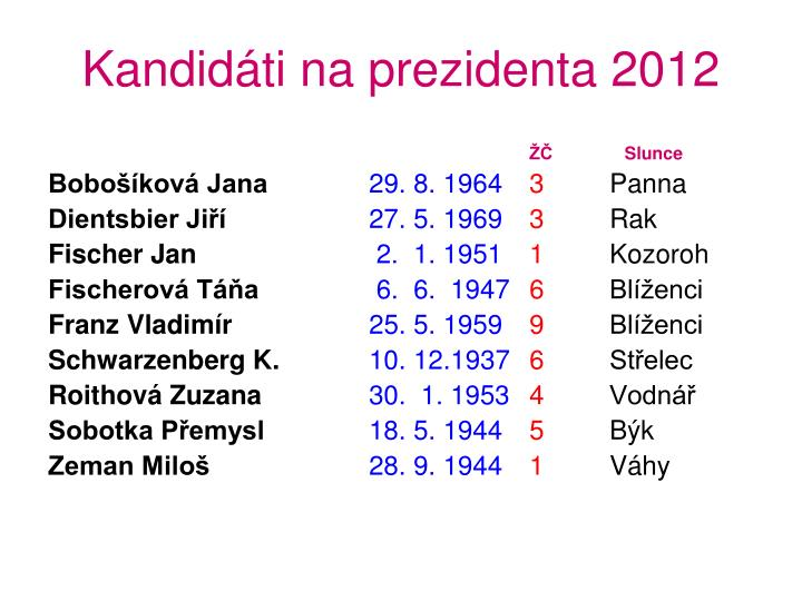 Kandidáti na prezidenta 2012