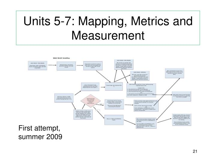 Units 5-7: Mapping, Metrics and Measurement