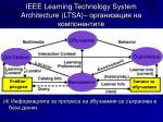 ieee learning technology system architecture ltsa4