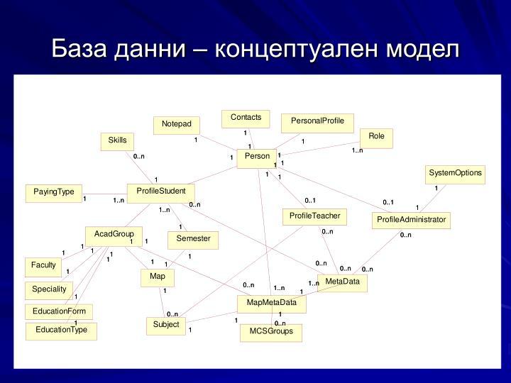 База данни – концептуален модел