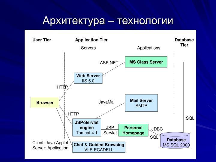 Архитектура – технологии