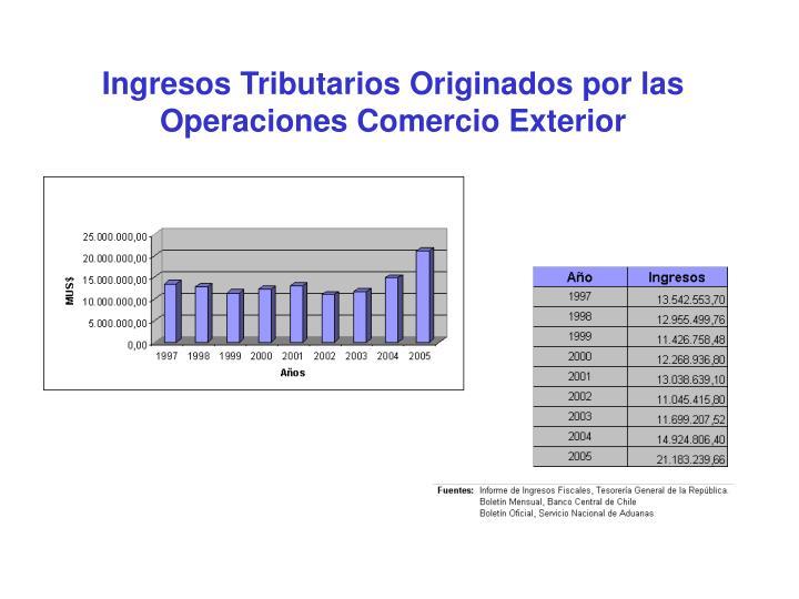 Ingresos Tributarios Originados por las Operaciones Comercio Exterior