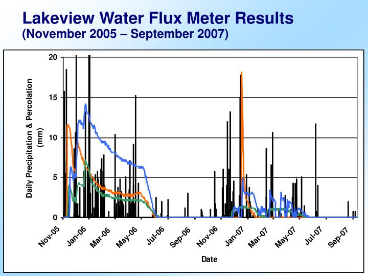 Lakeview Water Flux Meter Results