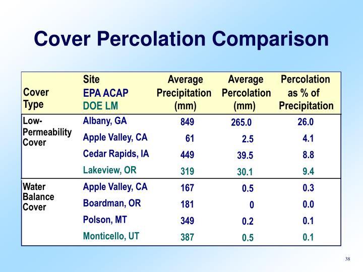 Cover Percolation Comparison