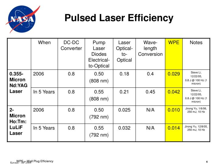 Pulsed Laser Efficiency