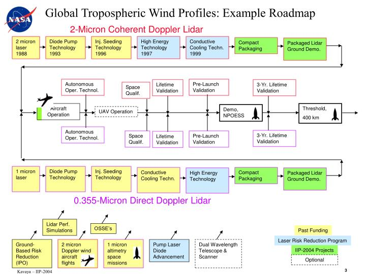 Global Tropospheric Wind Profiles: Example Roadmap