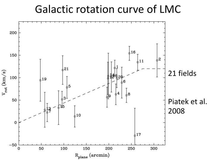 Galactic rotation curve of LMC