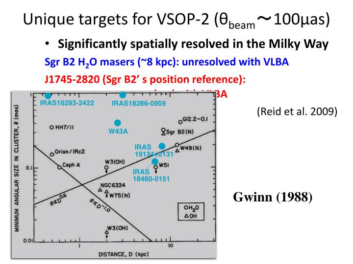 Unique targets for vsop 2 beam 100 as