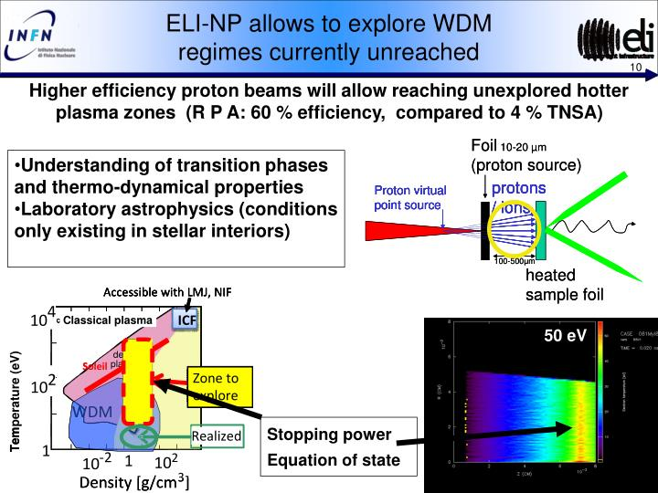 ELI-NP allows to explore WDM
