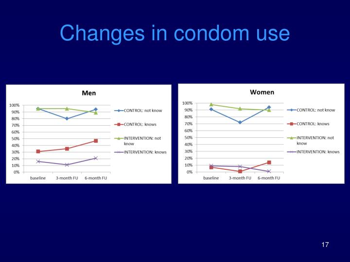 Changes in condom use