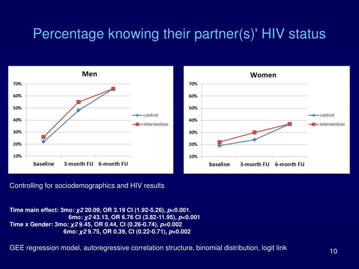Percentage knowing their partner(s)' HIV status