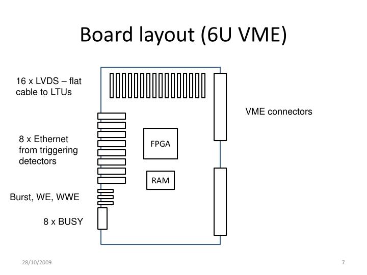 Board layout (6U VME)