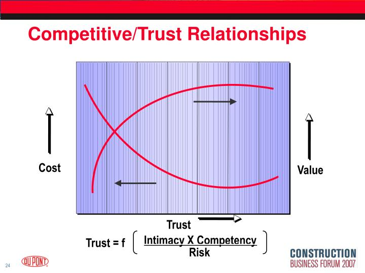 Competitive/Trust Relationships