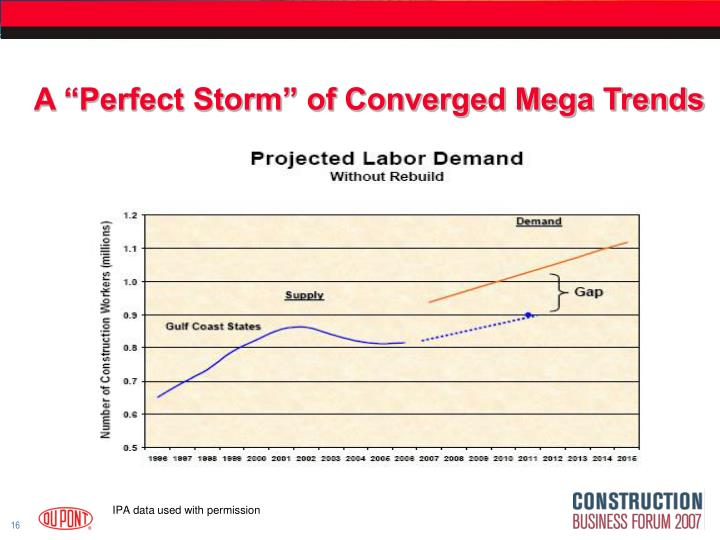 "A ""Perfect Storm"" of Converged Mega Trends"