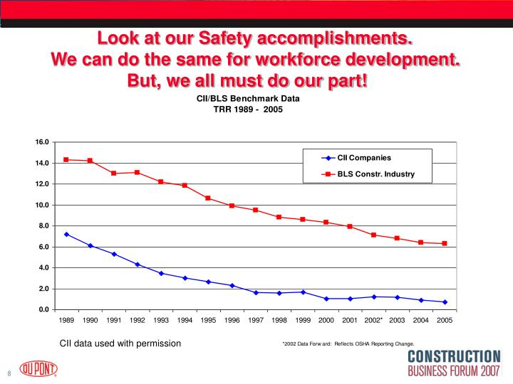Look at our Safety accomplishments.