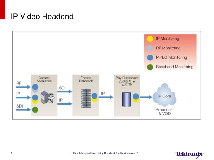 IP Video Headend