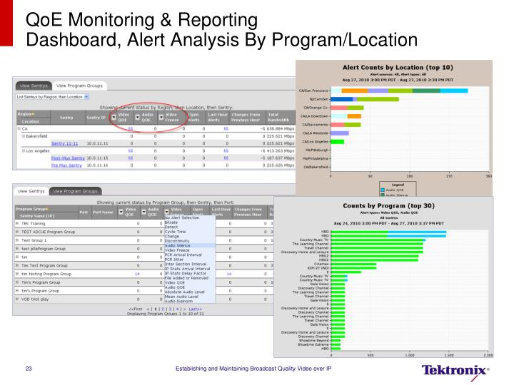 QoE Monitoring & Reporting