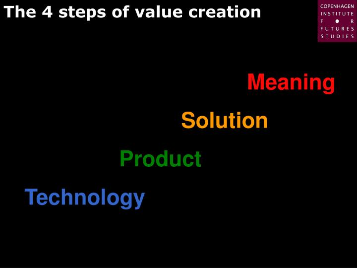 The 4 steps of value creation