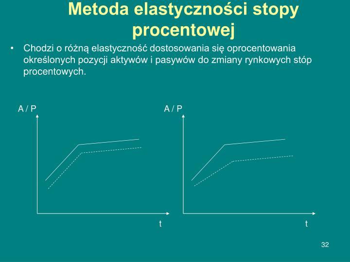 Metoda elastyczności stopy procentowej