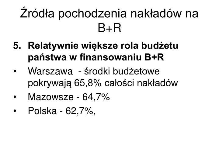 Źródła pochodzenia nakładów na B+R