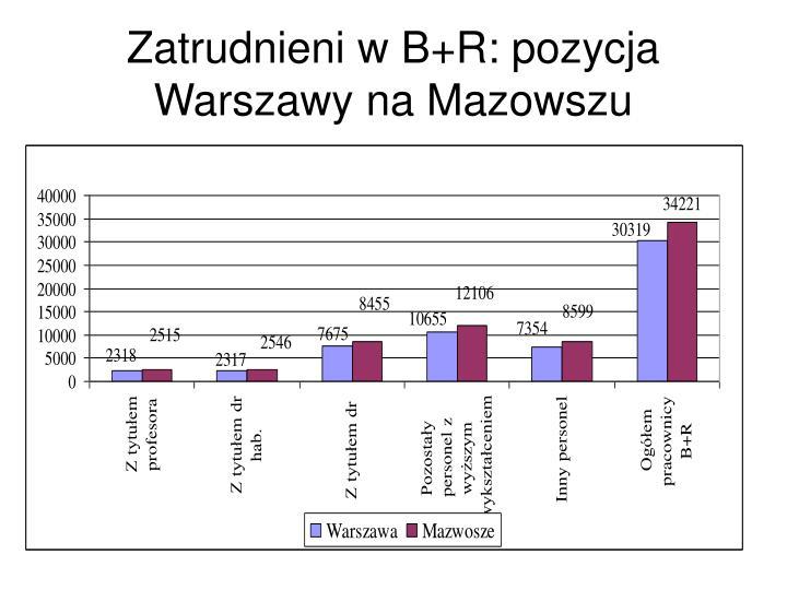 Zatrudnieni w B+R: pozycja Warszawy na Mazowszu