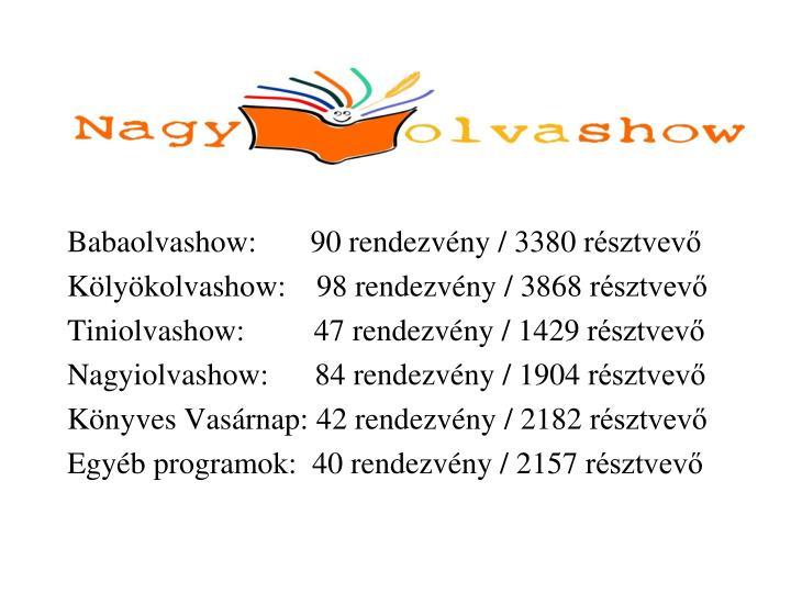 Babaolvashow:       90 rendezvény / 3380 résztvevő
