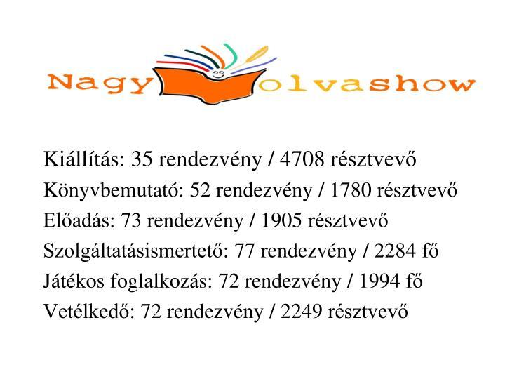 Kiállítás: 35 rendezvény / 4708 résztvevő