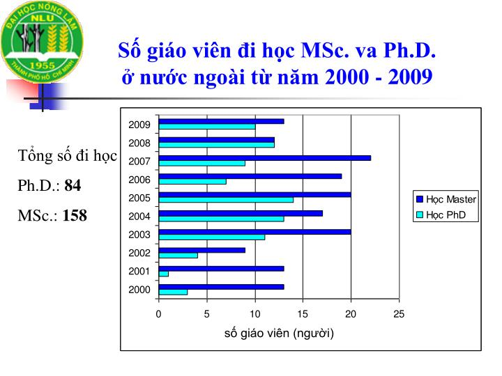 Số giáo viên đi học MSc. va Ph.D.