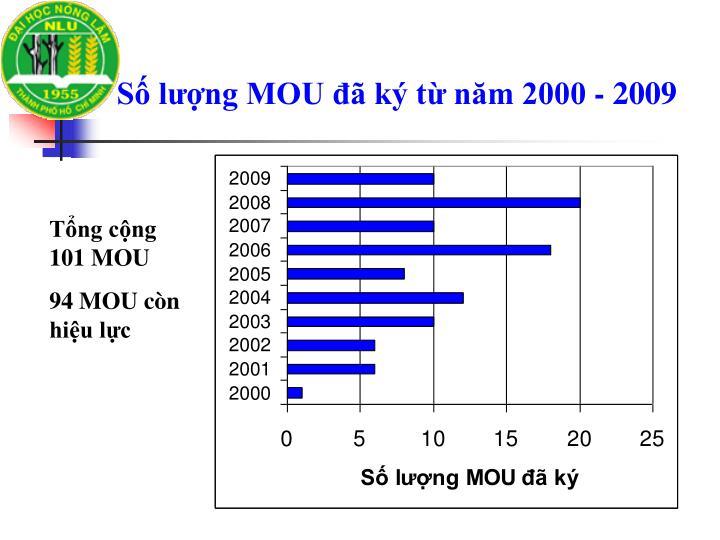 Số lượng MOU đã ký từ năm 2000 - 2009