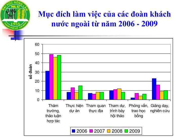 Mục đích làm việc của các đoàn khách nước ngoài từ năm 2006 - 2009