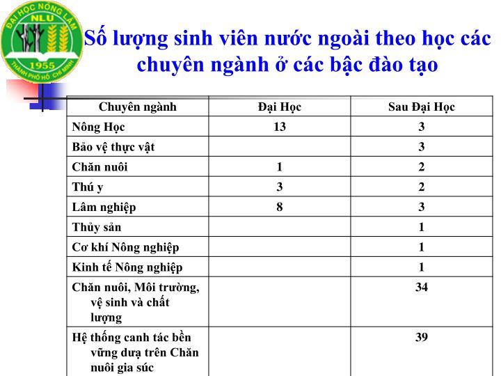 Số lượng sinh viên nước ngoài theo học các chuyên ngành ở các bậc đào tạo