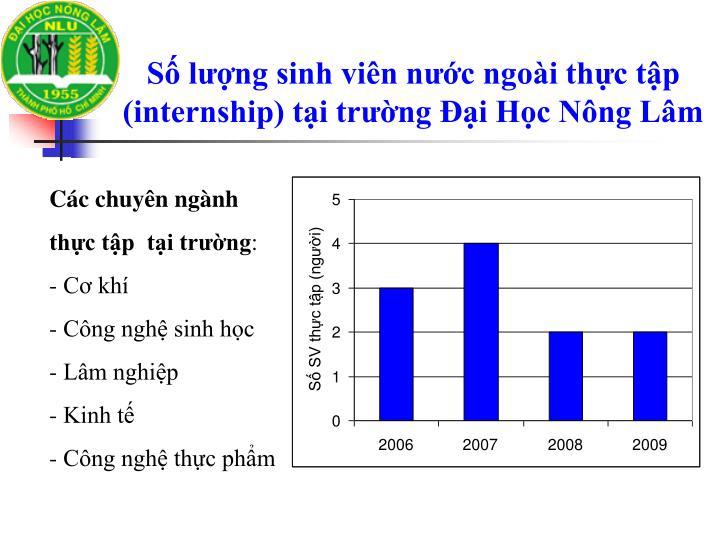 Số lượng sinh viên nước ngoài thực tập (internship) tại trường Đại Học Nông Lâm