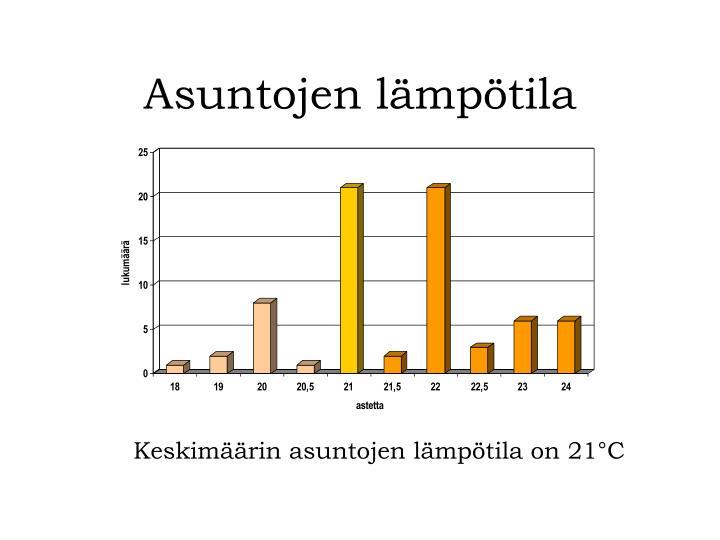 Asuntojen lämpötila