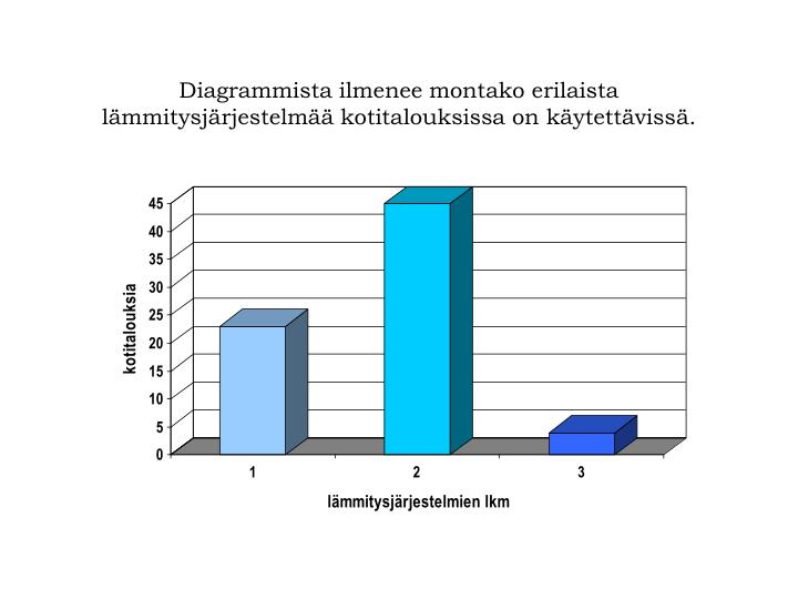 Diagrammista ilmenee montako erilaista lämmitysjärjestelmää kotitalouksissa on käytettävissä.