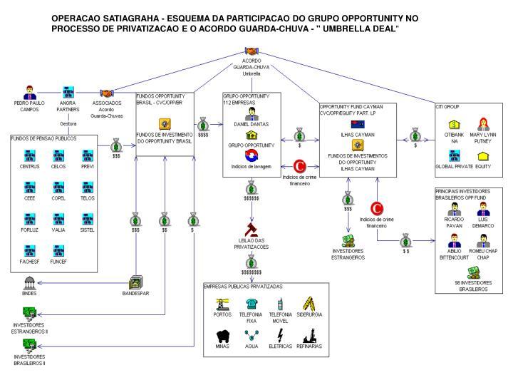 """OPERACAO SATIAGRAHA - ESQUEMA DA PARTICIPACAO DO GRUPO OPPORTUNITY NO PROCESSO DE PRIVATIZACAO E O ACORDO GUARDA-CHUVA - """" UMBRELLA DEAL"""